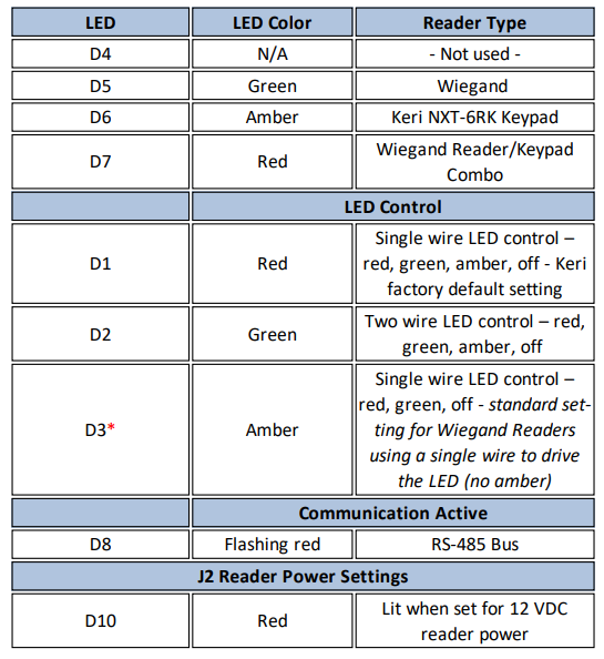 Config table